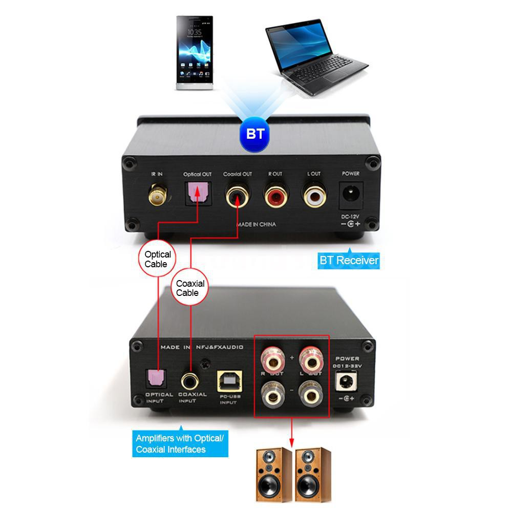 FeiXiang FX-Audio BL-MUSE-01 HiFi Bluetooth Audio Receiver With Adapter,AV Cable