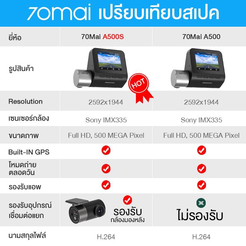 [1606 บ.โค้ด BBDORA9I] 70mai Pro Plus Dash Cam A500s + กล้องหลัง RC06 70 mai A500 S กล้องติดรถยนต์อัฉริยะ