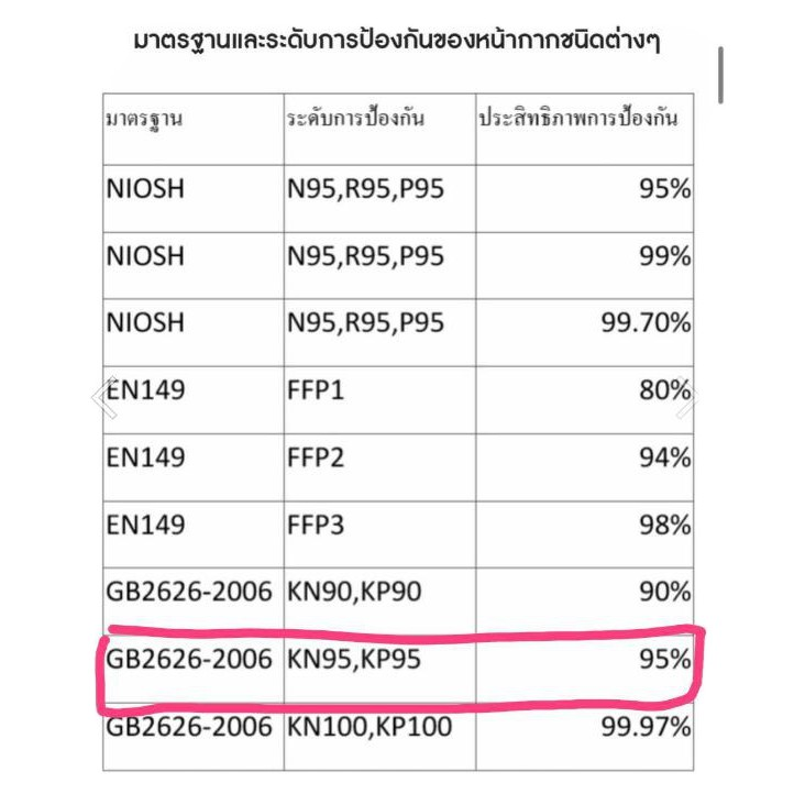 ♝▥N95 3M P2 ของแท้ !!  9501 9501+ 9501v+ 8210 พร้อมส่ง ของแท้ 100% ถูกสุดในตลาด !!