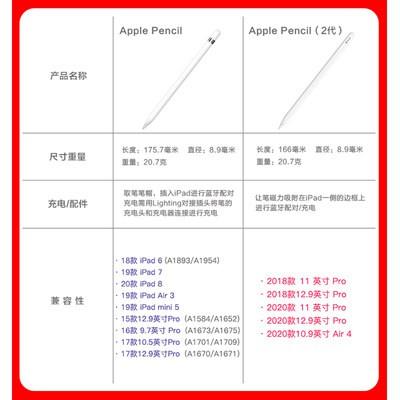 ⅛✡ปากกาเขียนด้วยมือของแท้ APPLE Apple pencil2รุ่นรุ่นที่สองของสไตลัส iPad ปากกา applepencil