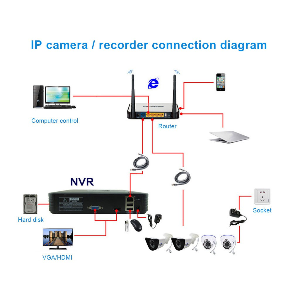 Nvr Wiring Diagram - Catalogue of Schemas on