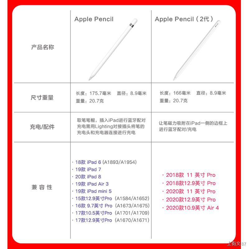 ℡✸℡[ของแท้] Apple pencil2 รุ่นที่สองสไตลัส iPad ปากกาไวต่อแรงกด applepencil