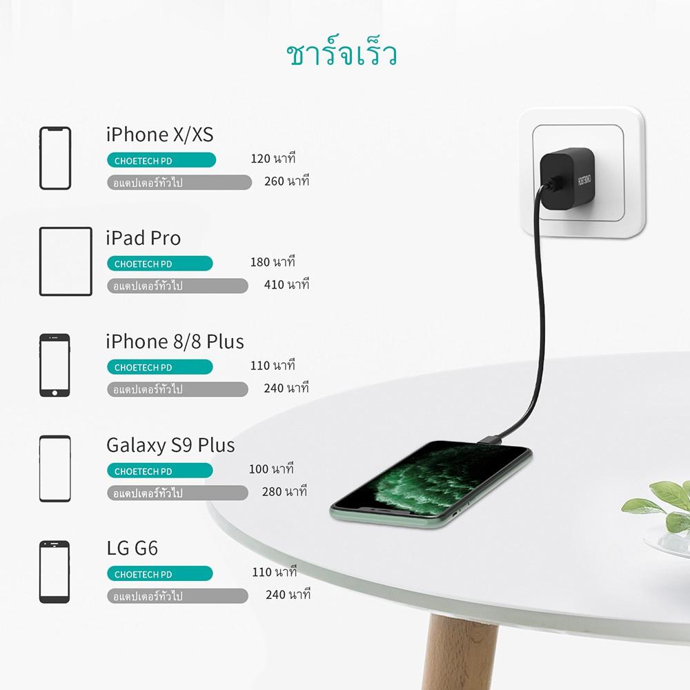 ศูนย์ไทย มีประกัน คุณภาพดี หัวชาร์จเร็ว หัวชาร์จ CHOETECH หัวชาร์จเร็ว Type-C PD 18W / สาย USB Type-C cable 60W 1M or 2M