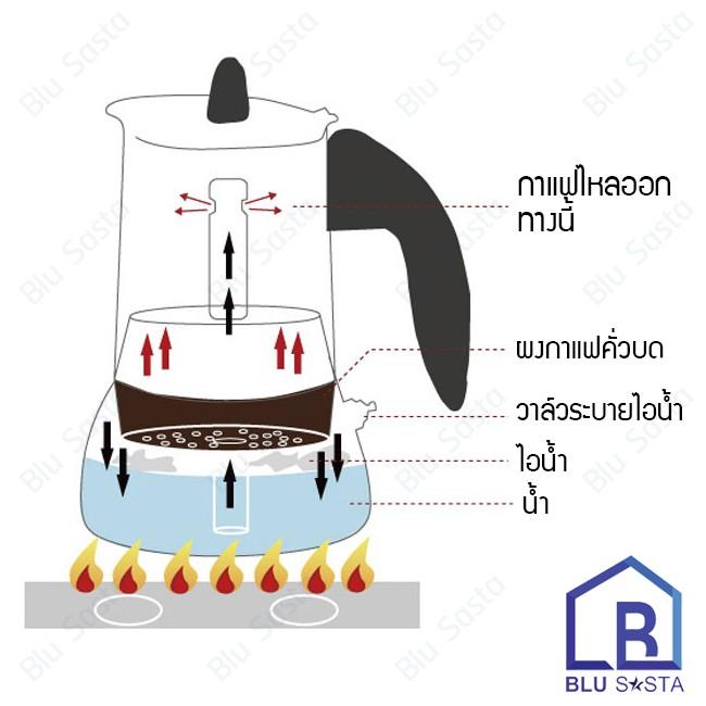 yruD Blu Sasta กาต้มกาแฟสดพกพาสแตนเลส ขนาด 6 ถ้วยเล็ก 300 มล. หม้อต้มกาแฟแรงดัน เครื่องทำกาแฟสด โมก้าพอท มอคค่าพอท moka