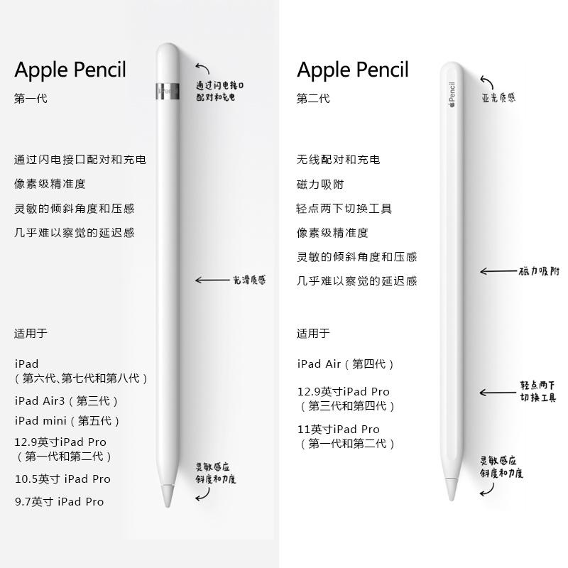 Stylus✽♘ของแท้ Apple/Apple Pencil2 รุ่นที่สองปากกา iPad แท็บเล็ตปากกาไวต่อแรงกด 1 สไตลัส