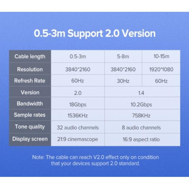 สาย hdmi สายเคเบิ้ล Splitter HDMI Cable 0.5m-15m 4K HDMI 2.0 สำหรับ TV IPTV LCD xbox 360 PS3 PS4