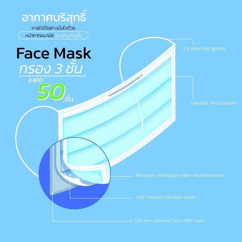 หน้ากากอนามัย แบบกรอง 3ชั้น (กล่อง 50ชิ้น)PM Medicare Face Mask 3Layers ผ้าปิดจมูก แมส หน้ากากผ้า